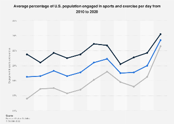 Percentage of U.S. population engaged in sports and exercise per day 2010-2016
