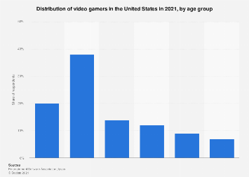 Age of U.S. video game players in 2018