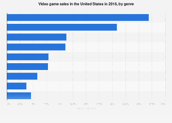 Genre breakdown of U.S. video game sales in 2016