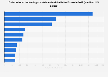 U.S. cookie market: dollar sales of the leading brands 2017