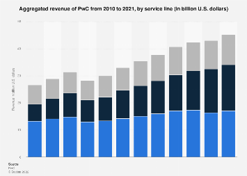 PwC: aggregated revenue by service line 2018   Statista