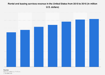 Rental and leasing services revenue in the U.S. 2010 to 2015