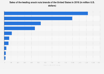 U.S. snack nuts market: sales of the leading brands 2016