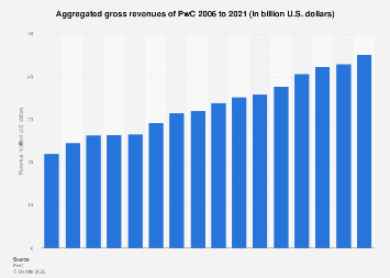PwC: aggregated gross revenue 2018 | Statista