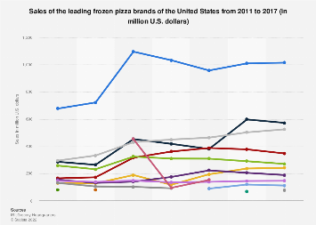 Frozen pizza market: sales of the leading brands in the U.S. 2011-2017