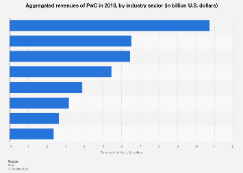 PwC: aggregated revenues by industry sector 2018 | Statista