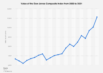 Annual performance of the Dow Jones Composite Index 2000-2017