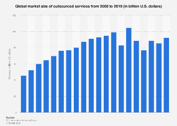 Global market size of outsourced services 2000-2018