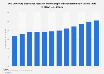 U.S.universitybioscienceresearch and development expenditure 2009-2016