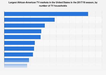 U.S. TV - largest African-American markets 2017