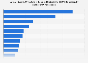Largest Hispanic TV markets in the U.S. 2017