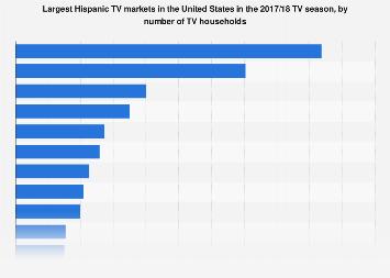 Largest Hispanic TV markets in the U.S. 2017