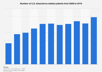 U.S.bioscience-related patents number 2009-2017