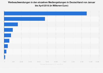 Werbeaufwendungen in Deutschland nach Mediengattungen 2018