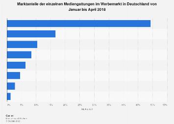 Marktanteile der Mediengattungen im Werbemarkt in Deutschland 2018