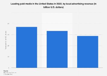 Local ad revenue in the U.S. 2018, by medium