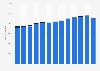 Anzahl der Unternehmen in der IT-Branche in Deutschland bis 2016