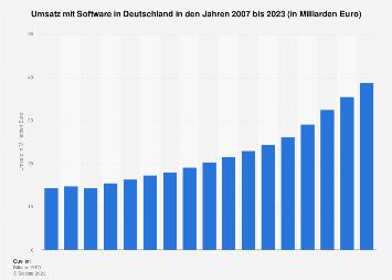 Umsatz im Bereich Software in Deutschland bis 2019