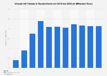 Umsatz mit Tablets in Deutschland bis 2020
