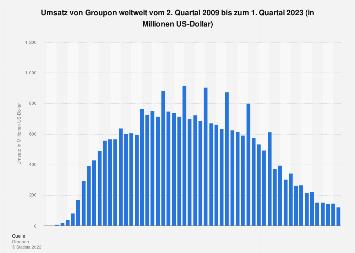 Umsatz von Groupon weltweit bis zum 3. Quartal 2018