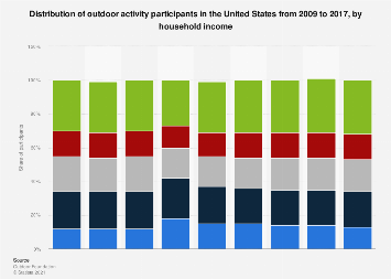 Outdoor activity participation in the U.S. from 2009 to 2016, by household income