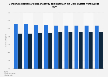 Gender distribution of outdoor activity participants in the U.S. from 2009 to 2016