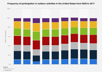 Frequency of participation in outdoor activities in the U.S. from 2009 to 2016