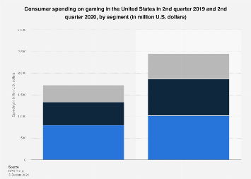 Consumer spending on gaming in the U.S. from 2010 to 2017, by segment