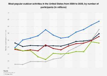 Most popular outdoor activities in the U.S. from 2009 to 2016