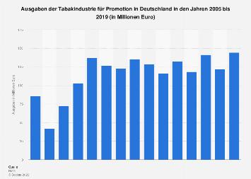 Ausgaben der Tabakindustrie für Promotion in Deutschland bis 2016