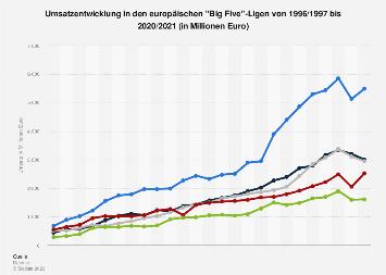 Umsatz der 'Big Five' Fußball-Ligen in Europa bis 2017