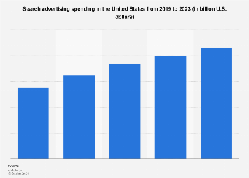 Search advertising spending in the U.S. 2014-2019