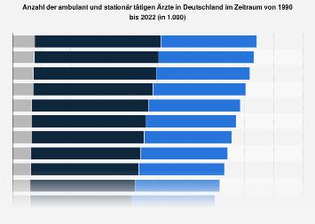 Anzahl der ambulanten und stationären Ärzte in Deutschland bis 2017
