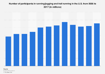 Number of participants in running in the U.S. 2006-2016