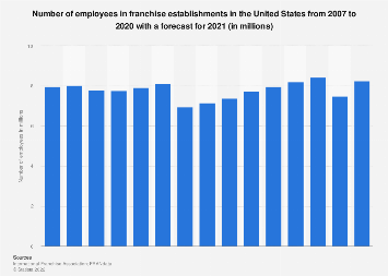 Number of employees in U.S. franchise establishments 2007-2018