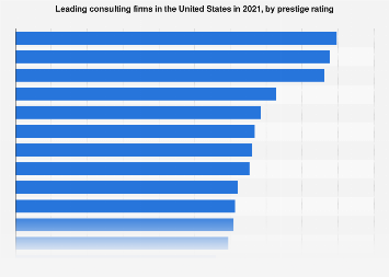 Leading consulting firms in the U.S. in 2017, by prestige rating