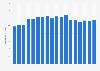 Umsatz von Dell weltweit bis Q2 2014