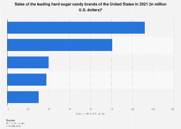 Sales of the leading hard sugar candy brands of the U.S. 2017