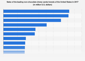 Sales of the leading non-chocolate chewy candy brands of the U.S. 2017