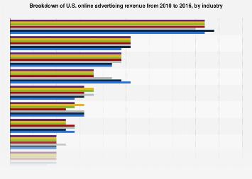 Breakdown of U.S. online advertising revenue from 2010-2016, by industry
