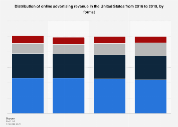 Distribution of online advertising revenue in the U.S. from 2015 to 2016, by type