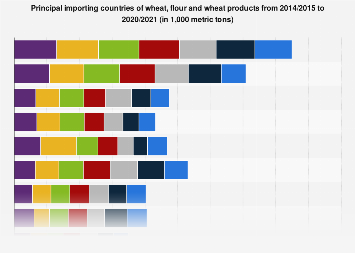 Major importing countries of wheat flour and products 2014-2018