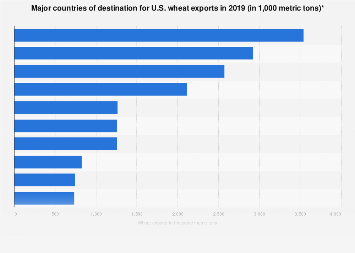 U.S. wheat exports by major countries of destination 2016