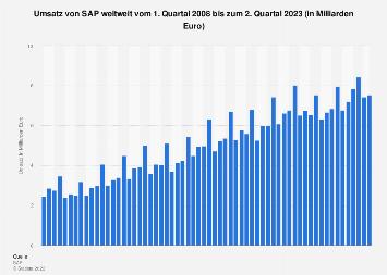Umsatz von SAP nach Quartalen bis Q1 2018