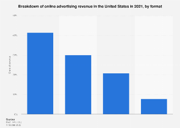 Breakdown of U.S. online advertising revenue in 2016, by type