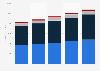 Projected revenue European language services market 2015-2019
