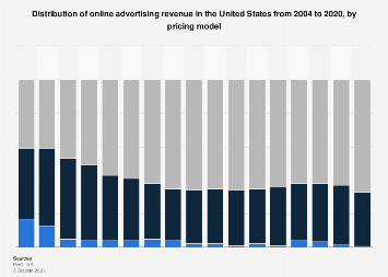 Online advertising revenue in the U.S. from 2004 to 2018, by pricing model