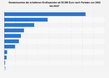 Erhaltene Großspenden nach Parteien in Deutschland bis 2018