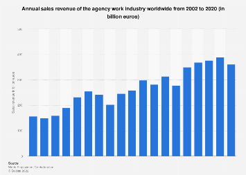 Annual sales revenue of the agency work industry worldwide 2002-2015