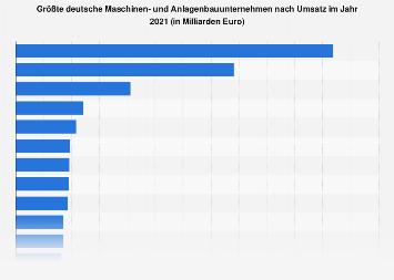 Maschinenbau - Wichtigste Unternehmen in Deutschland nach Umsatz 2017